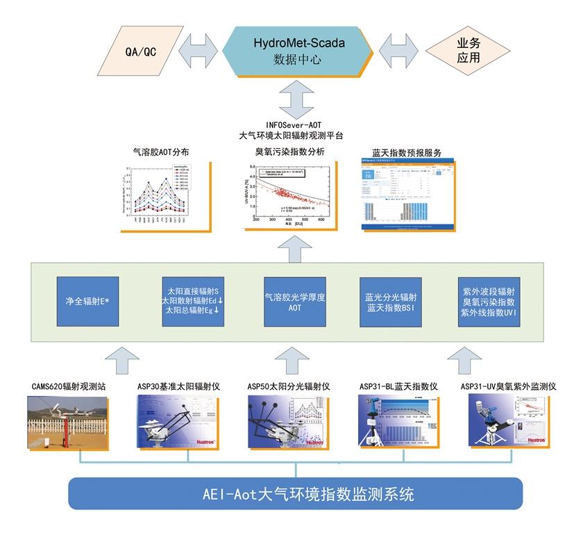 AEI-Aot大气环境指数监测系统